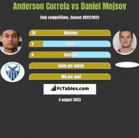 Anderson Correia vs Daniel Mojsov h2h player stats