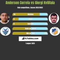 Anderson Correia vs Giorgi Kvilitaia h2h player stats
