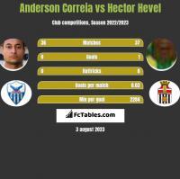 Anderson Correia vs Hector Hevel h2h player stats