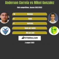 Anderson Correia vs Mikel Gonzalez h2h player stats