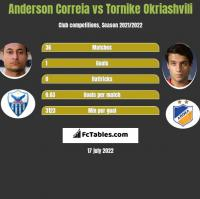 Anderson Correia vs Tornike Okriaszwili h2h player stats
