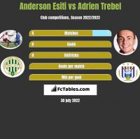 Anderson Esiti vs Adrien Trebel h2h player stats