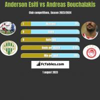 Anderson Esiti vs Andreas Bouchalakis h2h player stats