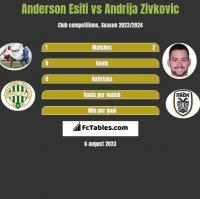 Anderson Esiti vs Andrija Zivkovic h2h player stats
