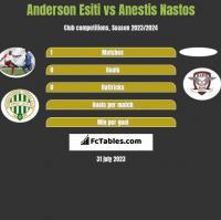 Anderson Esiti vs Anestis Nastos h2h player stats