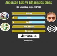 Anderson Esiti vs Athanasios Dinas h2h player stats
