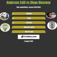 Anderson Esiti vs Diego Biseswar h2h player stats