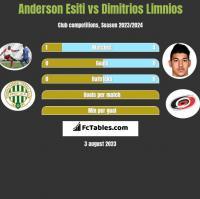 Anderson Esiti vs Dimitrios Limnios h2h player stats