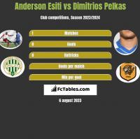Anderson Esiti vs Dimitrios Pelkas h2h player stats