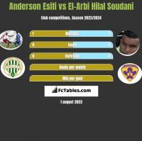 Anderson Esiti vs El-Arbi Hilal Soudani h2h player stats