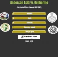Anderson Esiti vs Guilherme h2h player stats