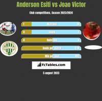 Anderson Esiti vs Joao Victor h2h player stats