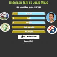 Anderson Esiti vs Josip Misic h2h player stats