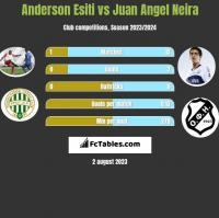 Anderson Esiti vs Juan Angel Neira h2h player stats