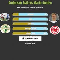 Anderson Esiti vs Mario Goetze h2h player stats
