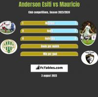 Anderson Esiti vs Mauricio h2h player stats