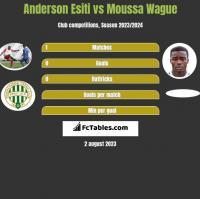 Anderson Esiti vs Moussa Wague h2h player stats