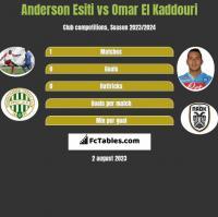 Anderson Esiti vs Omar El Kaddouri h2h player stats