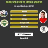Anderson Esiti vs Stefan Schwab h2h player stats