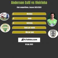 Anderson Esiti vs Vieirinha h2h player stats