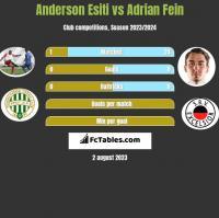 Anderson Esiti vs Adrian Fein h2h player stats