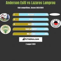 Anderson Esiti vs Lazaros Lamprou h2h player stats
