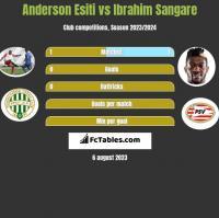 Anderson Esiti vs Ibrahim Sangare h2h player stats