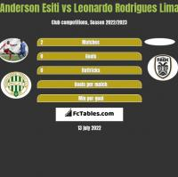 Anderson Esiti vs Leonardo Rodrigues Lima h2h player stats