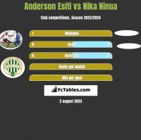 Anderson Esiti vs Nika Ninua h2h player stats