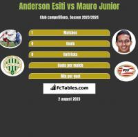 Anderson Esiti vs Mauro Junior h2h player stats