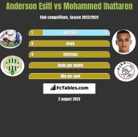 Anderson Esiti vs Mohammed Ihattaren h2h player stats