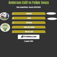 Anderson Esiti vs Felipe Souza h2h player stats