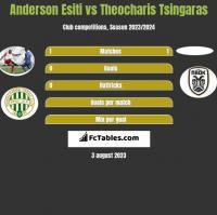 Anderson Esiti vs Theocharis Tsingaras h2h player stats