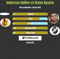 Anderson Guillen vs Bruno Nazario h2h player stats