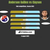 Anderson Guillen vs Clayson h2h player stats