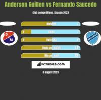 Anderson Guillen vs Fernando Saucedo h2h player stats