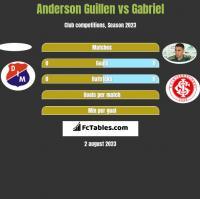 Anderson Guillen vs Gabriel h2h player stats