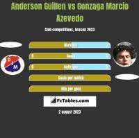 Anderson Guillen vs Gonzaga Marcio Azevedo h2h player stats