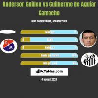 Anderson Guillen vs Guilherme de Aguiar Camacho h2h player stats