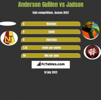 Anderson Guillen vs Jadson h2h player stats