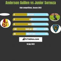 Anderson Guillen vs Junior Sornoza h2h player stats
