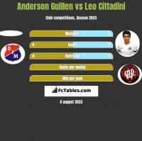 Anderson Guillen vs Leo Cittadini h2h player stats