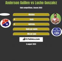 Anderson Guillen vs Lucho Gonzalez h2h player stats