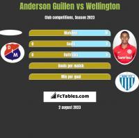 Anderson Guillen vs Wellington h2h player stats