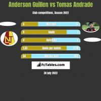 Anderson Guillen vs Tomas Andrade h2h player stats