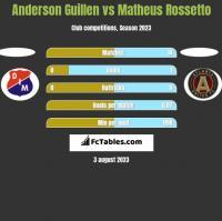 Anderson Guillen vs Matheus Rossetto h2h player stats