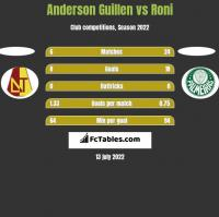 Anderson Guillen vs Roni h2h player stats
