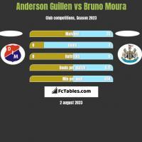 Anderson Guillen vs Bruno Moura h2h player stats