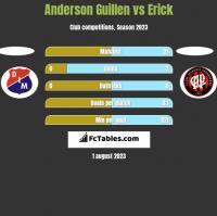 Anderson Guillen vs Erick h2h player stats