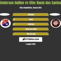 Anderson Guillen vs Vitor Naum dos Santos h2h player stats